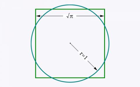 Sai perché non è possibile ottenere la quadratura del cerchio?